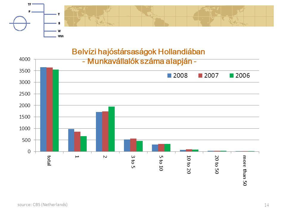 Belvízi hajóstársaságok Hollandiában - Munkavállalók száma alapján - 14 source: CBS (Netherlands)