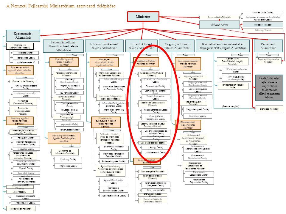 A Nemzeti Fejlesztési Minisztérium szervezeti felépítése Vagyonpolitikáért felelős Államtitkár Közigazgatási Államtitkár Parlamenti Államtitkár Fejlesztéspolitikai Koordinációért felelős Államtitkár Infokommunikációért felelős Államtitkár Infrastruktúráért felelős Államtitkár Miniszter Kiemelt állami szerződéseket és támogatásokat vizsgáló Államtitkár Tudásbázis Menedzsment és Vállalati Kapcsolatok Osztály Sajtó- és Média Osztály Ellenőrzési Főosztály Kommunikációs Főosztály Titkársági és Koordinációs Főosztály Parlamenti Kapcsolatok Főosztály EU-s és nemzetközi ügyekért felelős helyettes államtitkár Gazdasági ügyekért felelős helyettes államtitkár Humánigazgatási Főosztály Jogi Főosztály Perképviseleti Főosztály Jogszabály-előkészítő Osztály Általános Jogi Osztály Koordinációs Osztály Ügyvitel-szervezési O.