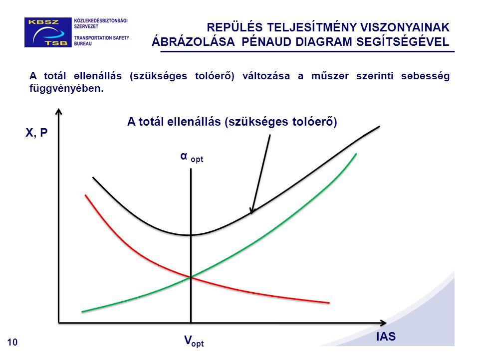 10 A totál ellenállás (szükséges tolóerő) változása a műszer szerinti sebesség függvényében. X, P IAS A totál ellenállás (szükséges tolóerő) V opt α o