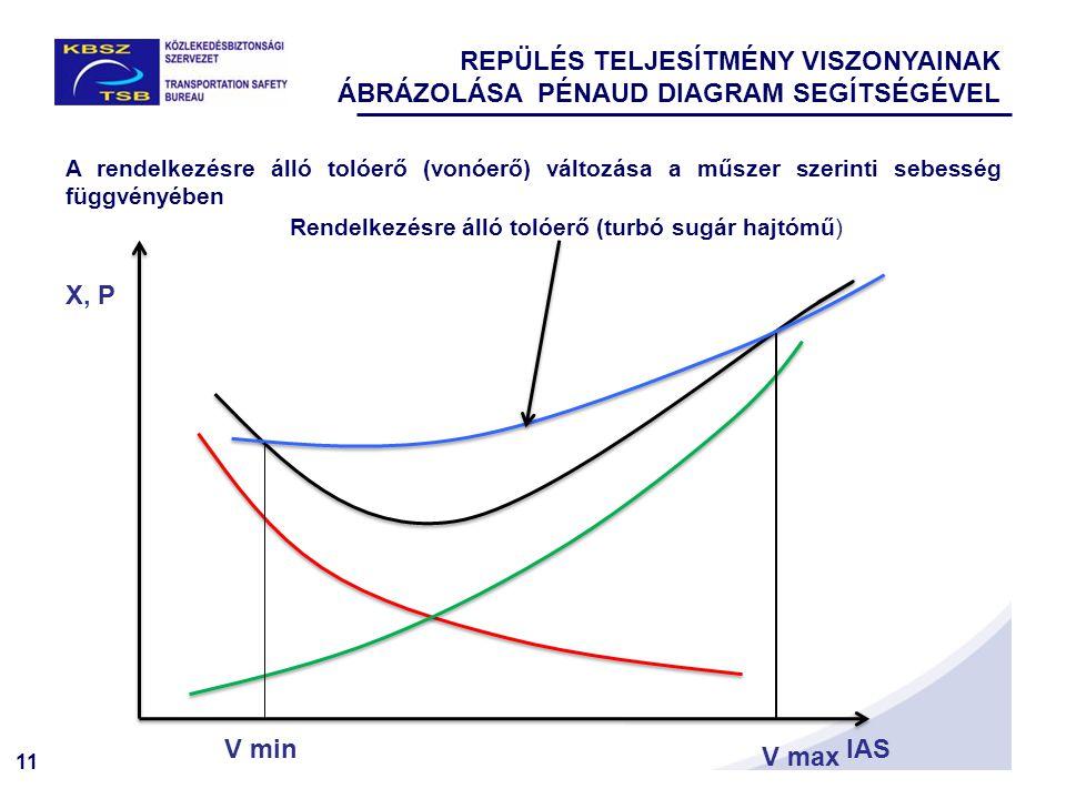 11 X, P IAS Rendelkezésre álló tolóerő (turbó sugár hajtómű) A rendelkezésre álló tolóerő (vonóerő) változása a műszer szerinti sebesség függvényében V min V max REPÜLÉS TELJESÍTMÉNY VISZONYAINAK ÁBRÁZOLÁSA PÉNAUD DIAGRAM SEGÍTSÉGÉVEL