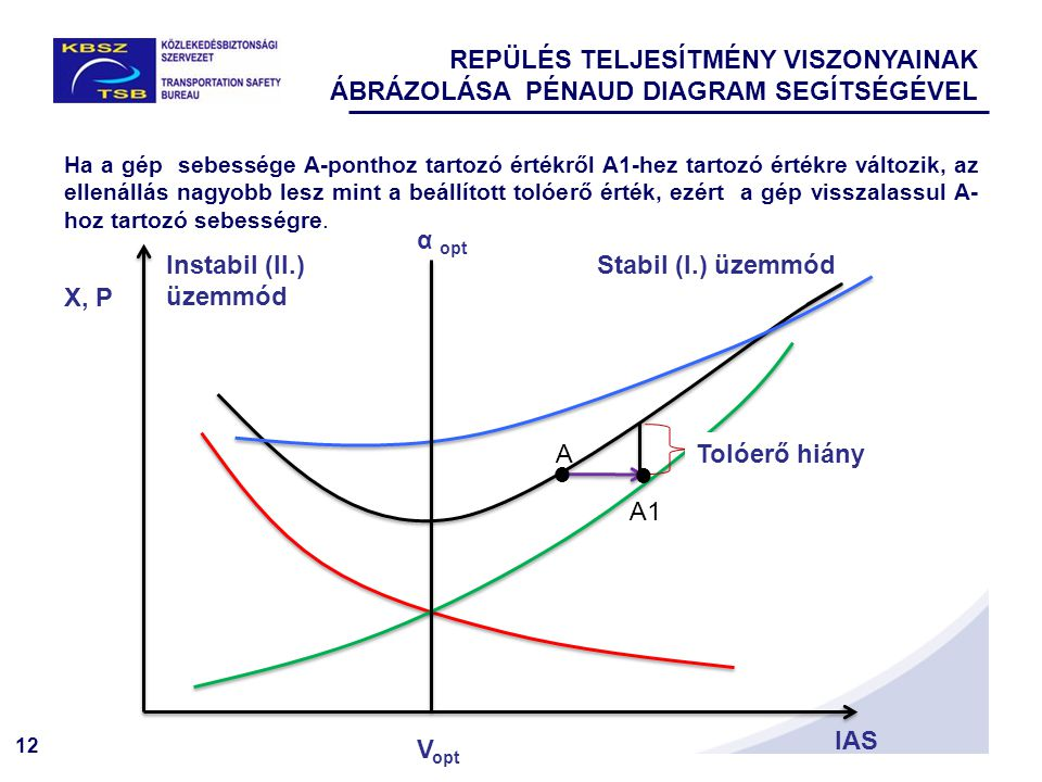 12 X, P IAS Tolóerő hiány   V opt α opt Stabil (I.) üzemmód Instabil (II.) üzemmód A A1 Ha a gép sebessége A-ponthoz tartozó értékről A1-hez tartozó értékre változik, az ellenállás nagyobb lesz mint a beállított tolóerő érték, ezért a gép visszalassul A- hoz tartozó sebességre.