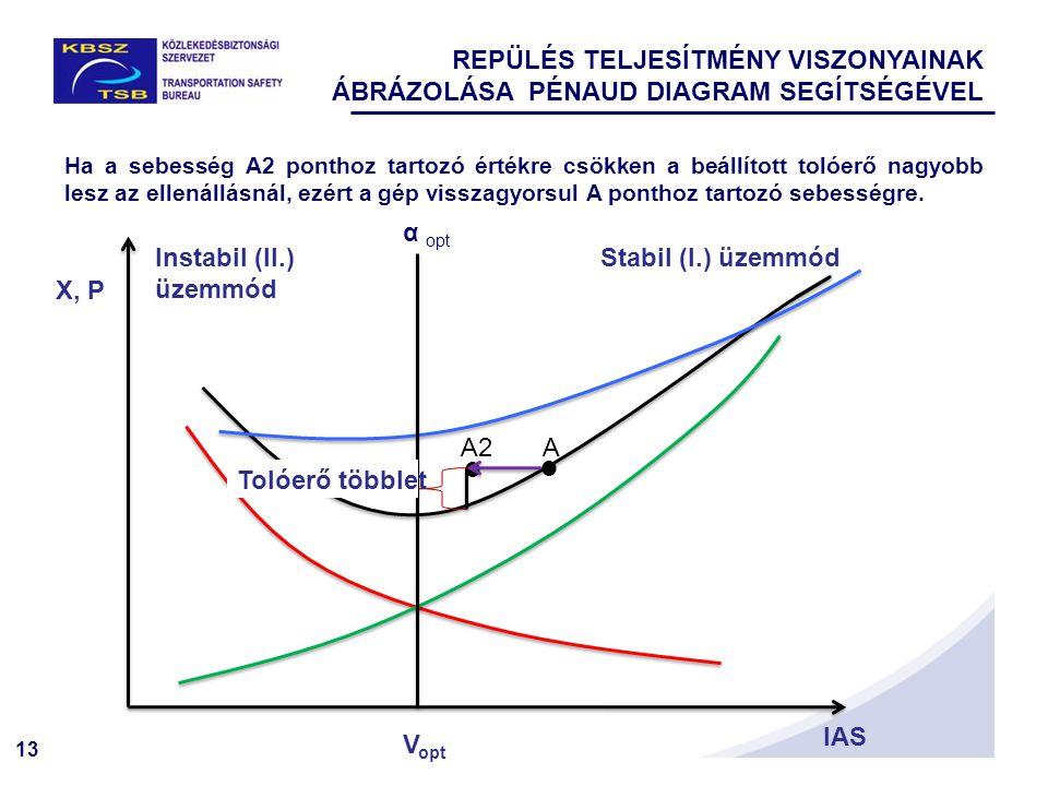 13 X, P IAS   Stabil (I.) üzemmódInstabil (II.) üzemmód Tolóerő többlet AA2 α opt V opt Ha a sebesség A2 ponthoz tartozó értékre csökken a beállított tolóerő nagyobb lesz az ellenállásnál, ezért a gép visszagyorsul A ponthoz tartozó sebességre.