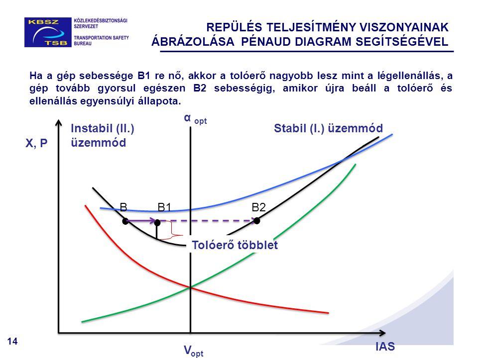 14 X, P IAS   Stabil (I.) üzemmódInstabil (II.) üzemmód Tolóerő többlet BB1  B2 α opt V opt Ha a gép sebessége B1 re nő, akkor a tolóerő nagyobb lesz mint a légellenállás, a gép tovább gyorsul egészen B2 sebességig, amikor újra beáll a tolóerő és ellenállás egyensúlyi állapota.