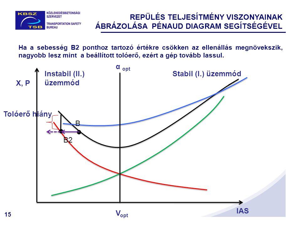 15 Tolóerő hiány X, P IAS   Stabil (I.) üzemmódInstabil (II.) üzemmód B B2 α opt V opt Ha a sebesség B2 ponthoz tartozó értékre csökken az ellenállás megnövekszik, nagyobb lesz mint a beállított tolóerő, ezért a gép tovább lassul.