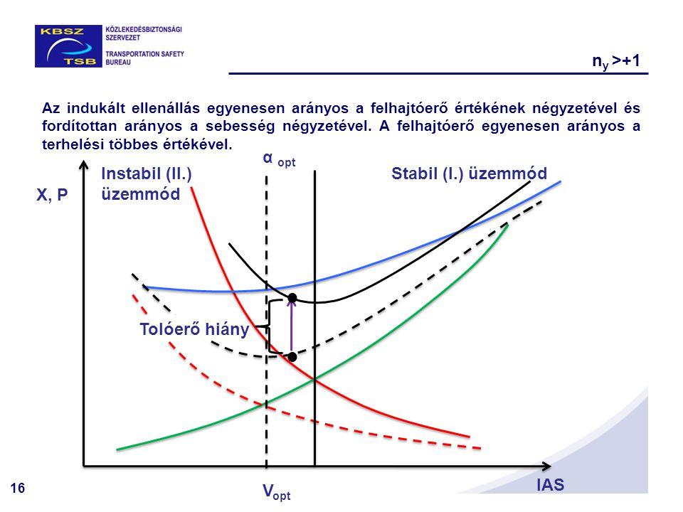 16 X, P IAS Stabil (I.) üzemmódInstabil (II.) üzemmód Az indukált ellenállás egyenesen arányos a felhajtóerő értékének négyzetével és fordítottan arányos a sebesség négyzetével.