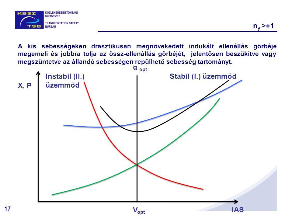 17 X, P IAS Stabil (I.) üzemmódInstabil (II.) üzemmód A kis sebességeken drasztikusan megnövekedett indukált ellenállás görbéje megemeli és jobbra tolja az össz-ellenállás görbéjét, jelentősen beszűkítve vagy megszűntetve az állandó sebességen repülhető sebesség tartományt.