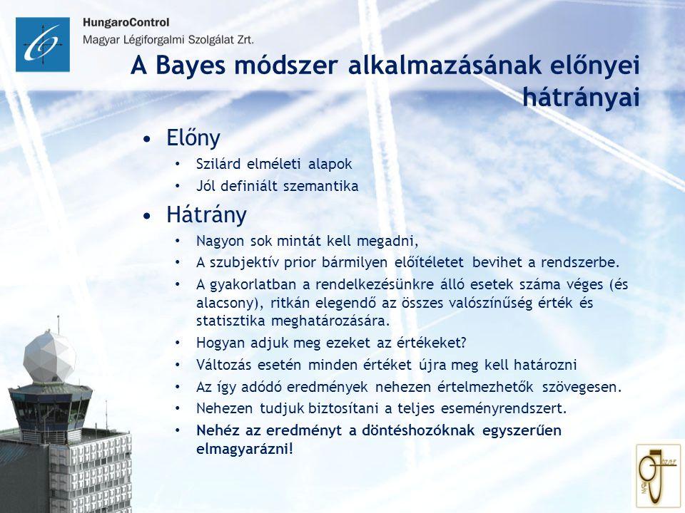 A Bayes módszer alkalmazásának előnyei hátrányai Előny Szilárd elméleti alapok Jól definiált szemantika Hátrány Nagyon sok mintát kell megadni, A szub