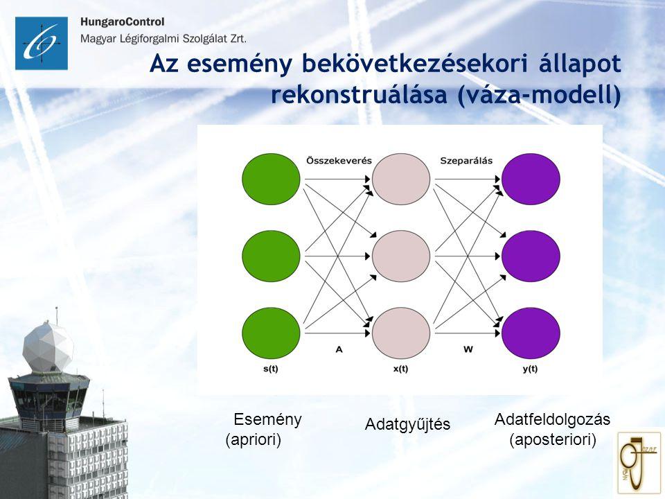 Az esemény bekövetkezésekori állapot rekonstruálása (váza-modell) Esemény (apriori) Adatgyűjtés Adatfeldolgozás (aposteriori)