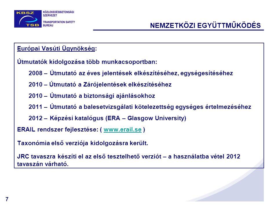 7 NEMZETKÖZI EGYÜTTMŰKÖDÉS Európai Vasúti Ügynökség: Útmutatók kidolgozása több munkacsoportban: 2008 –Útmutató az éves jelentések elkészítéséhez, egységesítéséhez 2010 – Útmutató a Zárójelentések elkészítéséhez 2010 –Útmutató a biztonsági ajánlásokhoz 2011 –Útmutató a balesetvizsgálati kötelezettség egységes értelmezéséhez 2012 –Képzési katalógus (ERA – Glasgow University) ERAIL rendszer fejlesztése: ( www.erail.se )www.erail.se Taxonómia első verziója kidolgozásra került.