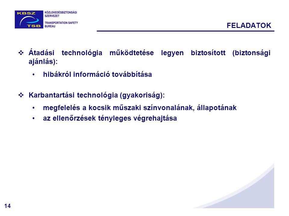 14 FELADATOK  Átadási technológia működtetése legyen biztosított (biztonsági ajánlás): hibákról információ továbbítása  Karbantartási technológia (gyakoriság): megfelelés a kocsik műszaki színvonalának, állapotának az ellenőrzések tényleges végrehajtása