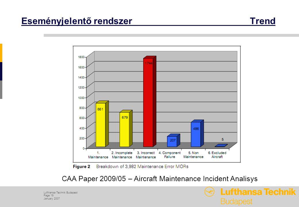 Lufthansa Technik Budapest Page 19 January 2007 Eseményjelentő rendszer Trend CAA Paper 2009/05 – Aircraft Maintenance Incident Analisys