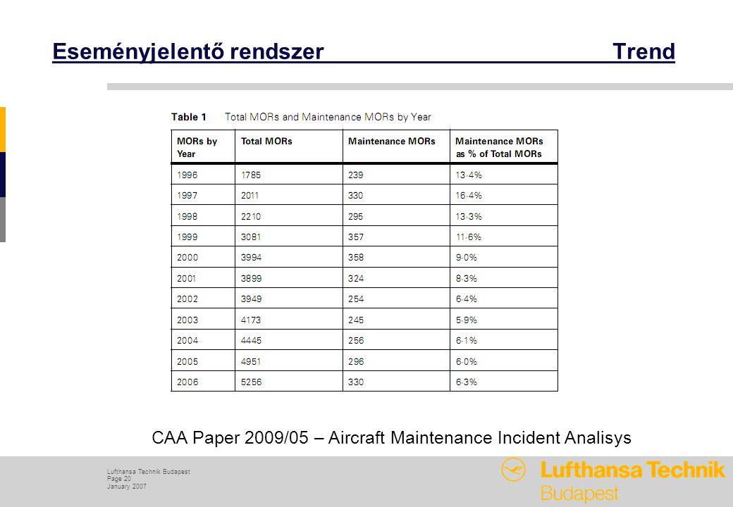 Lufthansa Technik Budapest Page 20 January 2007 Eseményjelentő rendszer Trend CAA Paper 2009/05 – Aircraft Maintenance Incident Analisys