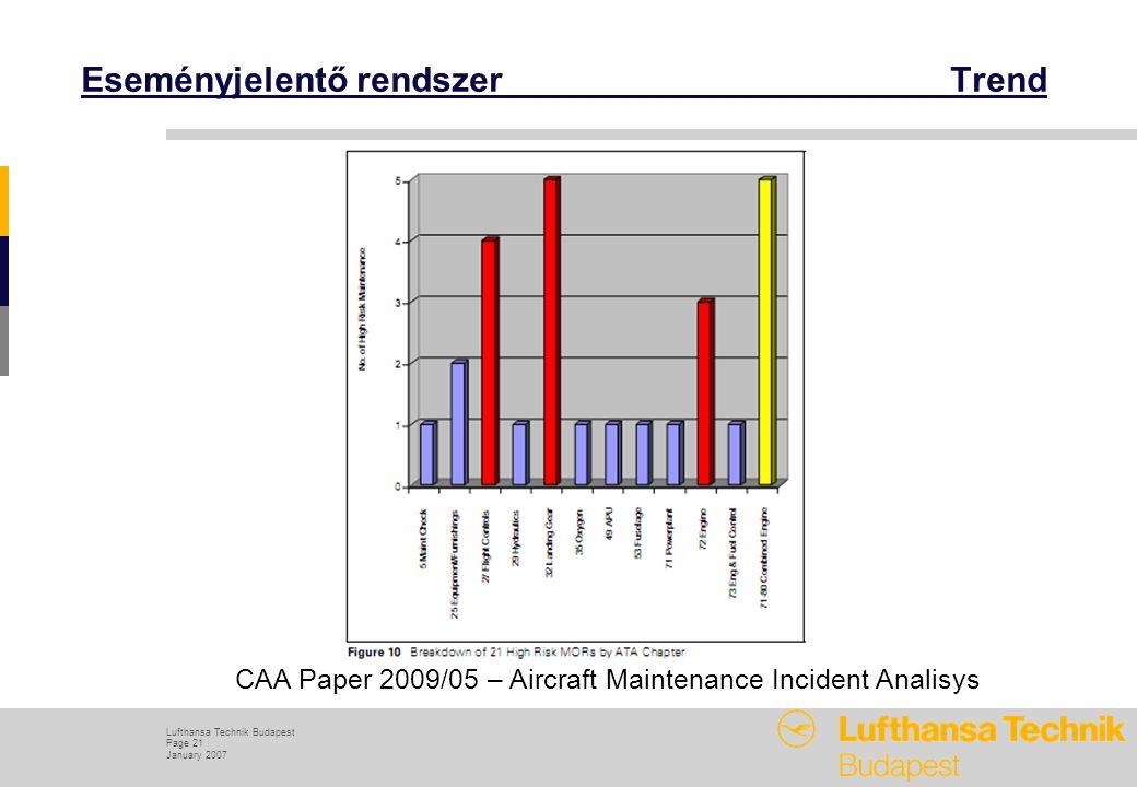 Lufthansa Technik Budapest Page 21 January 2007 Eseményjelentő rendszer Trend CAA Paper 2009/05 – Aircraft Maintenance Incident Analisys