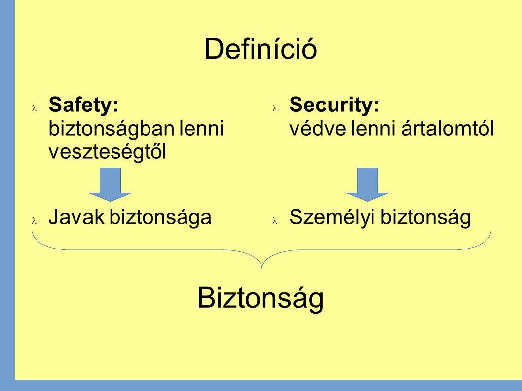 Definíció Safety: biztonságban lenni veszteségtől Javak biztonsága Security: védve lenni ártalomtól Személyi biztonság Biztonság