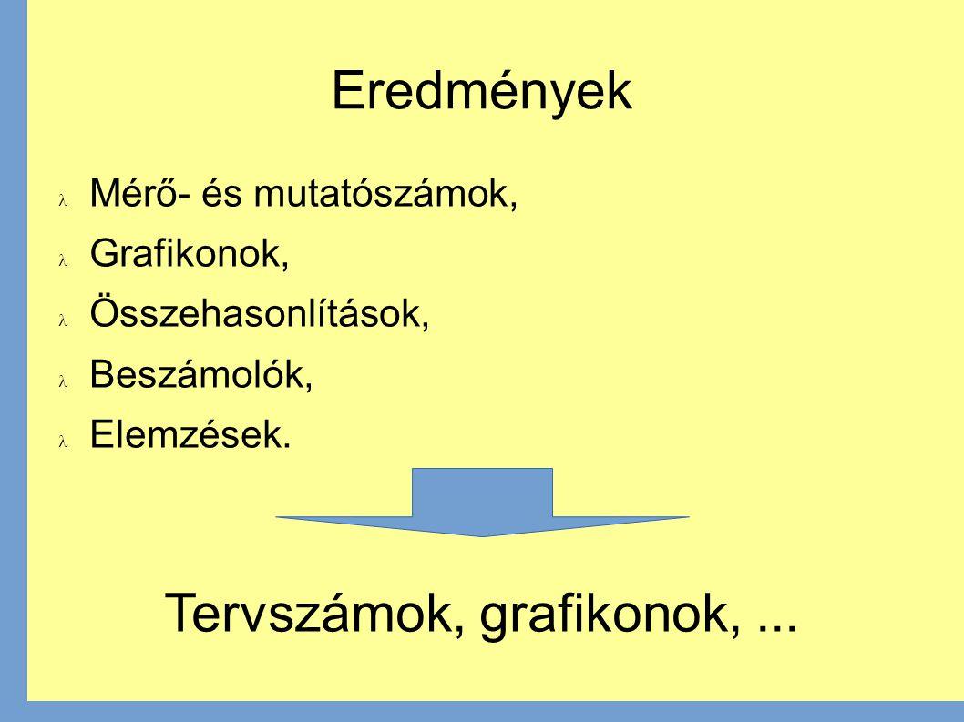 Eredmények Mérő- és mutatószámok, Grafikonok, Összehasonlítások, Beszámolók, Elemzések.
