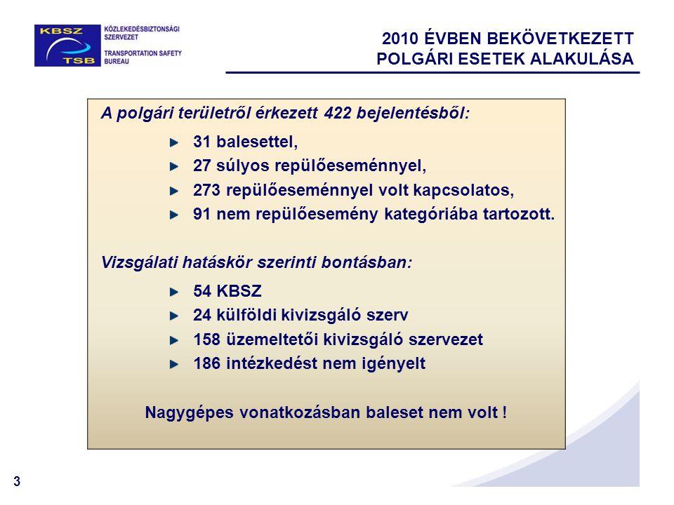 3 2010 ÉVBEN BEKÖVETKEZETT POLGÁRI ESETEK ALAKULÁSA A polgári területről érkezett 422 bejelentésből: 31 balesettel, 27 súlyos repülőeseménnyel, 273 repülőeseménnyel volt kapcsolatos, 91 nem repülőesemény kategóriába tartozott.