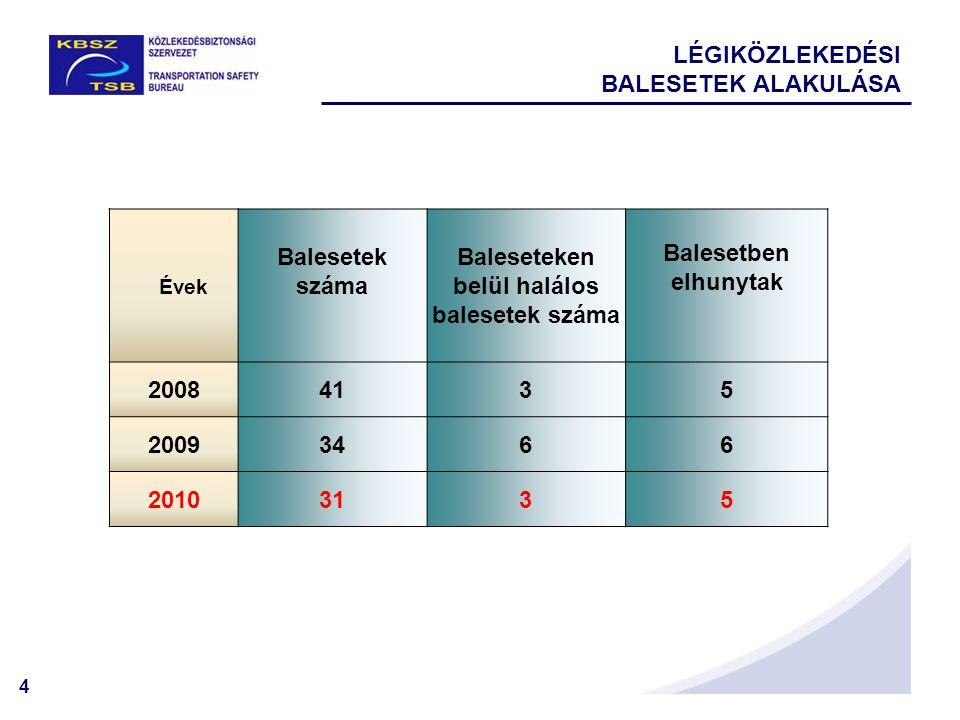 4 LÉGIKÖZLEKEDÉSI BALESETEK ALAKULÁSA Évek Balesetek száma Baleseteken belül halálos balesetek száma Balesetben elhunytak 20084135 20093466 20103135