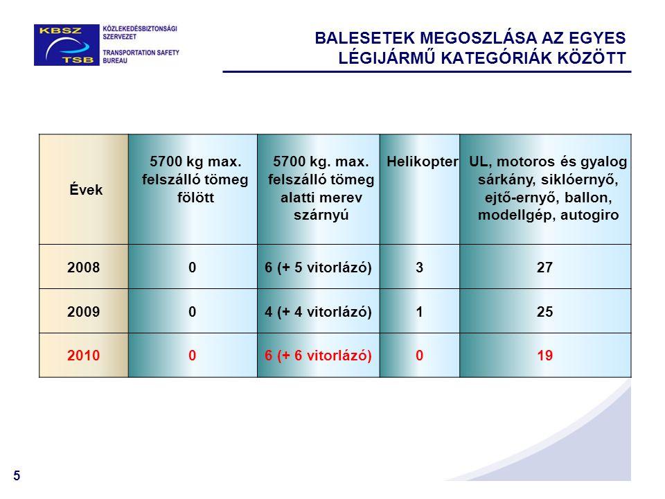 5 BALESETEK MEGOSZLÁSA AZ EGYES LÉGIJÁRMŰ KATEGÓRIÁK KÖZÖTT Évek 5700 kg max.
