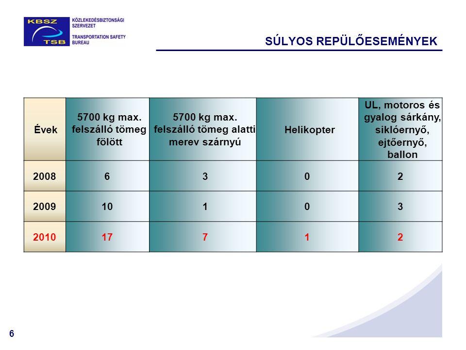 6 SÚLYOS REPÜLŐESEMÉNYEK Évek 5700 kg max.felszálló tömeg fölött 5700 kg max.