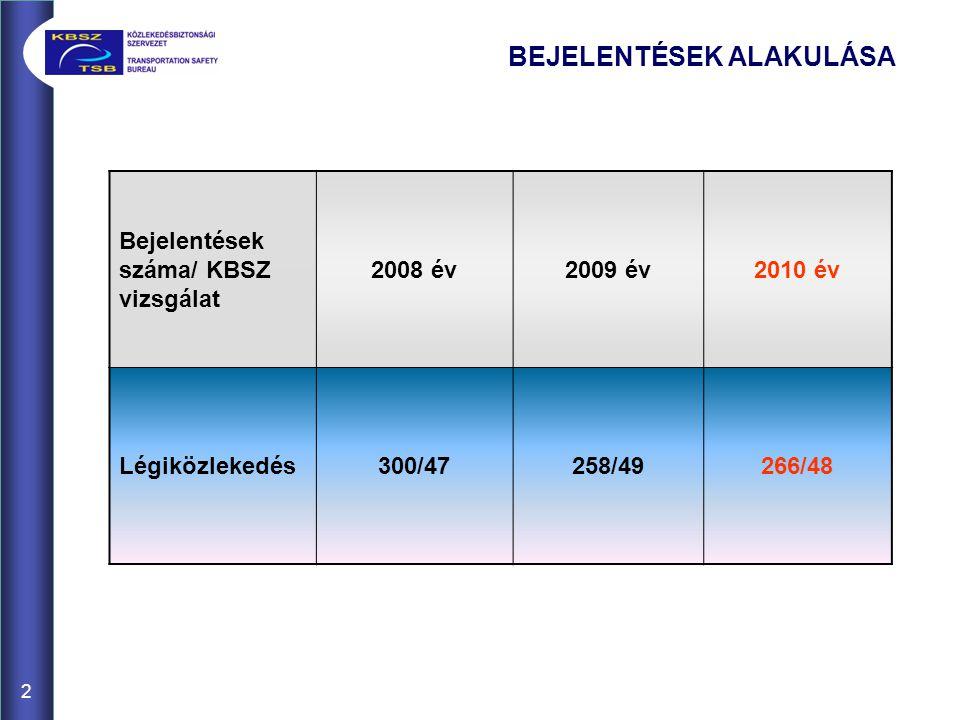2 BEJELENTÉSEK ALAKULÁSA Bejelentések száma/ KBSZ vizsgálat 2008 év2009 év2010 év Légiközlekedés300/47258/49266/48