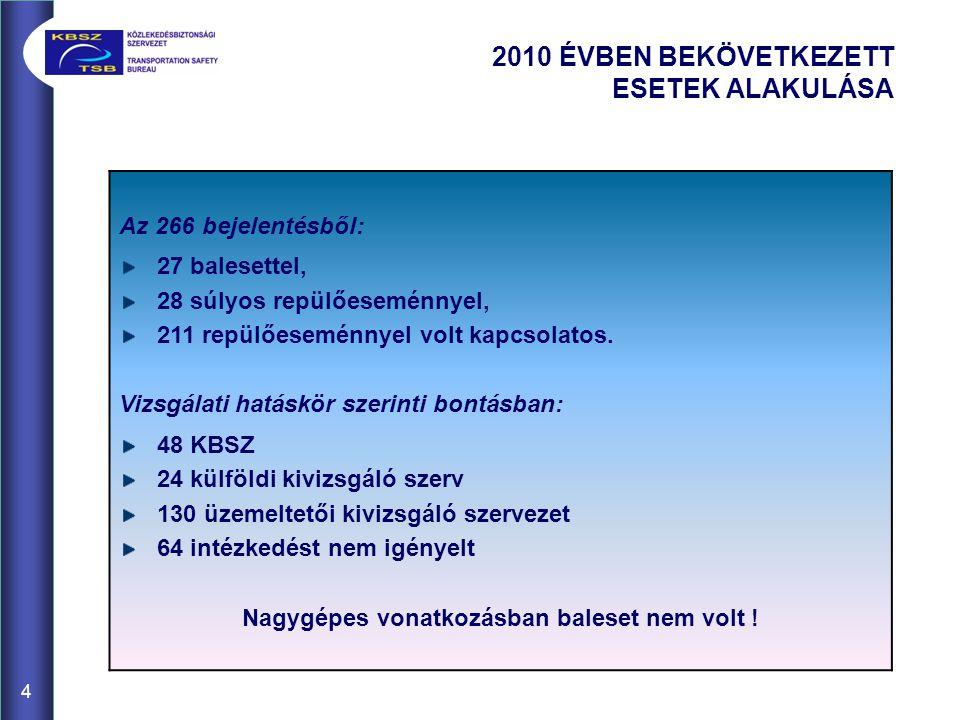 4 2010 ÉVBEN BEKÖVETKEZETT ESETEK ALAKULÁSA Az 266 bejelentésből: 27 balesettel, 28 súlyos repülőeseménnyel, 211 repülőeseménnyel volt kapcsolatos. Vi