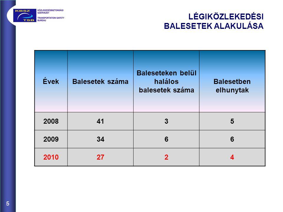 5 LÉGIKÖZLEKEDÉSI BALESETEK ALAKULÁSA ÉvekBalesetek száma Baleseteken belül halálos balesetek száma Balesetben elhunytak 20084135 20093466 20102724