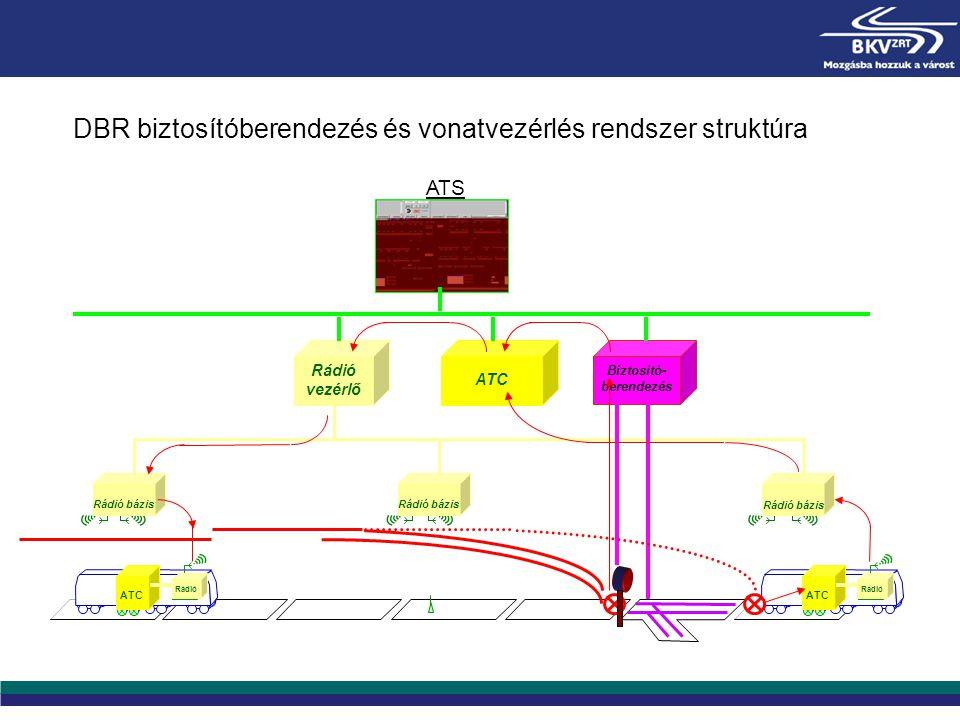 Rádió bázis Rádió vezérlő Biztosító- berendezés ATC ATS Radi o ATC Rádió Rádió bázis Radi o ATC Rádió ATS DBR biztosítóberendezés és vonatvezérlés ren