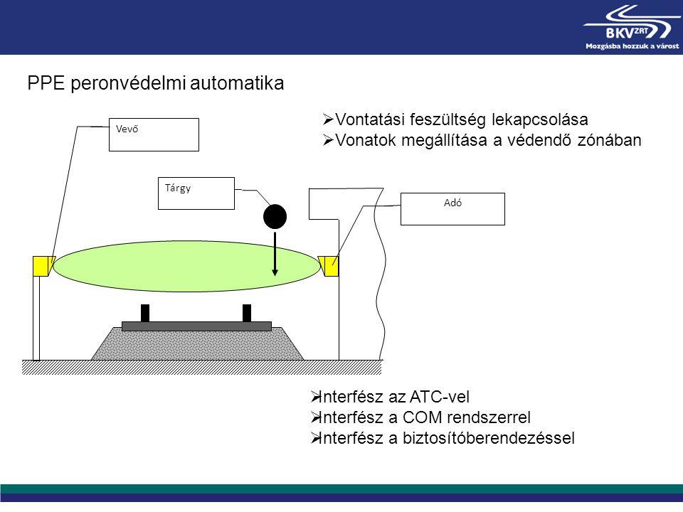 Tárgy Vevő Adó PPE peronvédelmi automatika  Vontatási feszültség lekapcsolása  Vonatok megállítása a védendő zónában  Interfész az ATC-vel  Interf