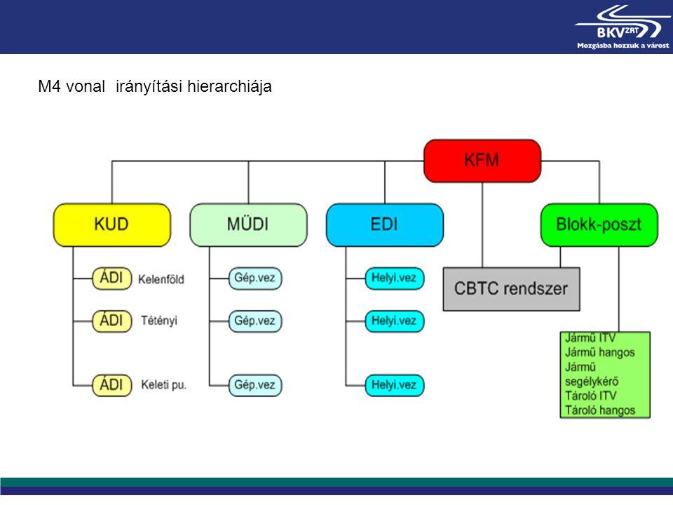 M4 vonal irányítási hierarchiája