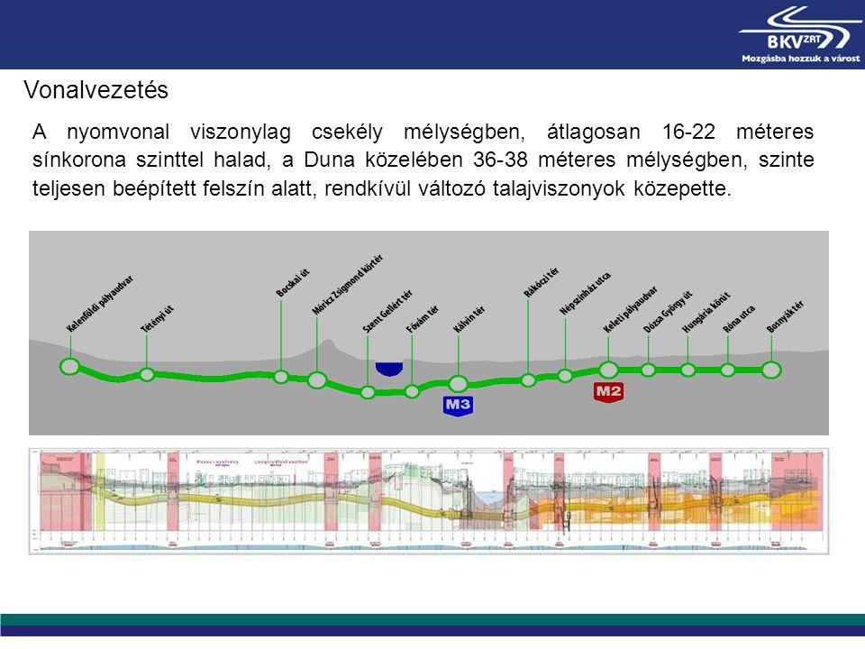 A nyomvonal viszonylag csekély mélységben, átlagosan 16-22 méteres sínkorona szinttel halad, a Duna közelében 36-38 méteres mélységben, szinte teljese