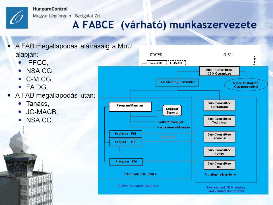 A FABCE (várható) munkaszervezete A FAB megállapodás aláírásáig a MoU alapján: PFCC, NSA CG, C-M CG, FA DG. A FAB megállapodás után: Tanács, JC-MACB,