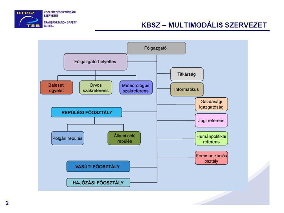 2 KBSZ – MULTIMODÁLIS SZERVEZET Közlekedésbiztonsági Szervezet
