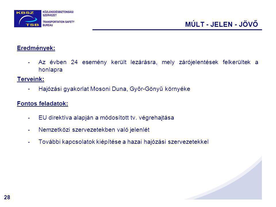 28 MÚLT - JELEN - JÖVŐ Eredmények: - Az évben 24 esemény került lezárásra, mely zárójelentések felkerültek a honlapra Terveink: -Hajózási gyakorlat Mosoni Duna, Győr-Gönyű környéke Fontos feladatok: - EU direktíva alapján a módosított tv.