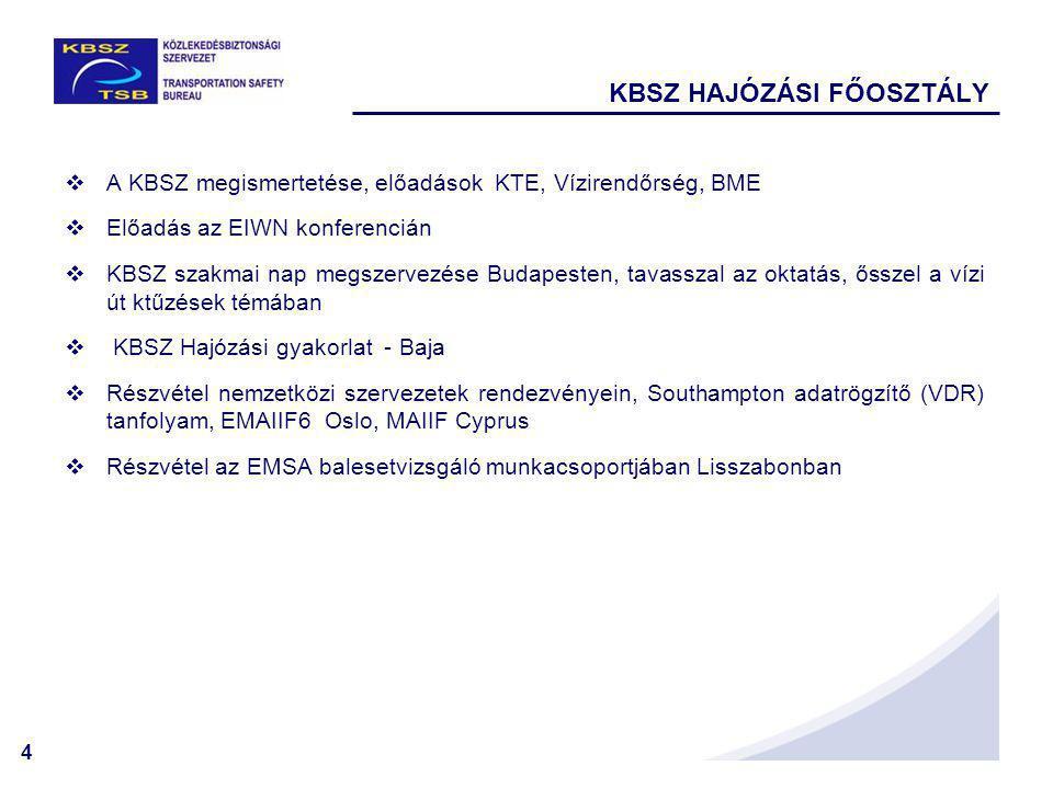 4  A KBSZ megismertetése, előadások KTE, Vízirendőrség, BME  Előadás az EIWN konferencián  KBSZ szakmai nap megszervezése Budapesten, tavasszal az oktatás, ősszel a vízi út ktűzések témában  KBSZ Hajózási gyakorlat - Baja  Részvétel nemzetközi szervezetek rendezvényein, Southampton adatrögzítő (VDR) tanfolyam, EMAIIF6 Oslo, MAIIF Cyprus  Részvétel az EMSA balesetvizsgáló munkacsoportjában Lisszabonban KBSZ HAJÓZÁSI FŐOSZTÁLY