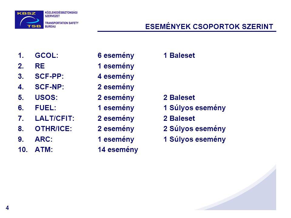 4 1.GCOL:6 esemény1 Baleset 2.RE 1 esemény 3.SCF-PP:4 esemény 4.SCF-NP:2 esemény 5.USOS:2 esemény2 Baleset 6.FUEL: 1 esemény1 Súlyos esemény 7.LALT/CF