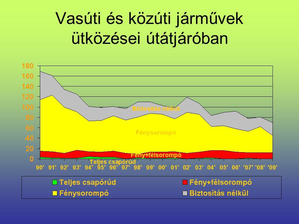 Biztosítottság változása 1999-től 2009-ig