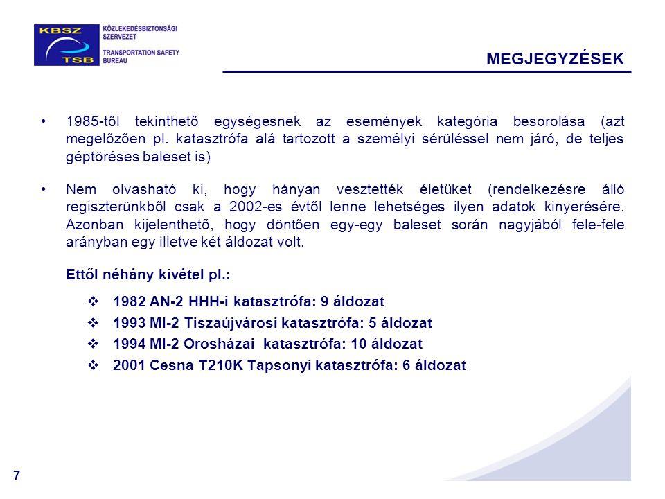 7 MEGJEGYZÉSEK 1985-től tekinthető egységesnek az események kategória besorolása (azt megelőzően pl. katasztrófa alá tartozott a személyi sérüléssel n