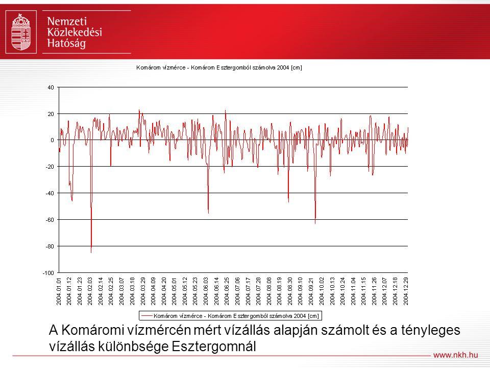 A Komáromi vízmércén mért vízállás alapján számolt és a tényleges vízállás különbsége Esztergomnál