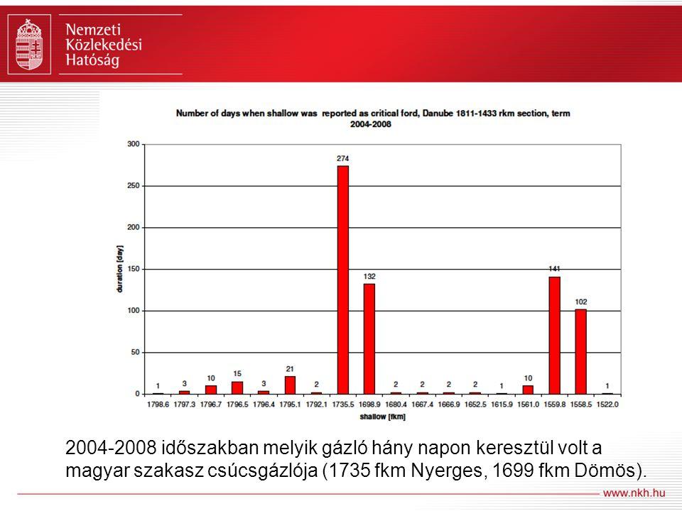 2004-2008 időszakban melyik gázló hány napon keresztül volt a magyar szakasz csúcsgázlója (1735 fkm Nyerges, 1699 fkm Dömös).