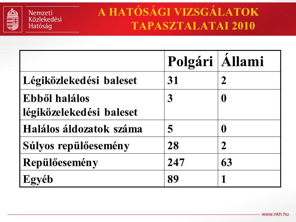A HATÓSÁGI VIZSGÁLATOK TAPASZTALATAI 2010 1.BEJELENTÉSEK TÁRGYA, JELLEGE; - az állami kötelező bejelentési rendszerben (mandatory reporting system) KBSZ által regisztrált bejelentések (repülőesemények) - más hatóságok által kezdeményezett eljárások (külföldi lkh.- ok, rendőrség, önkorm.