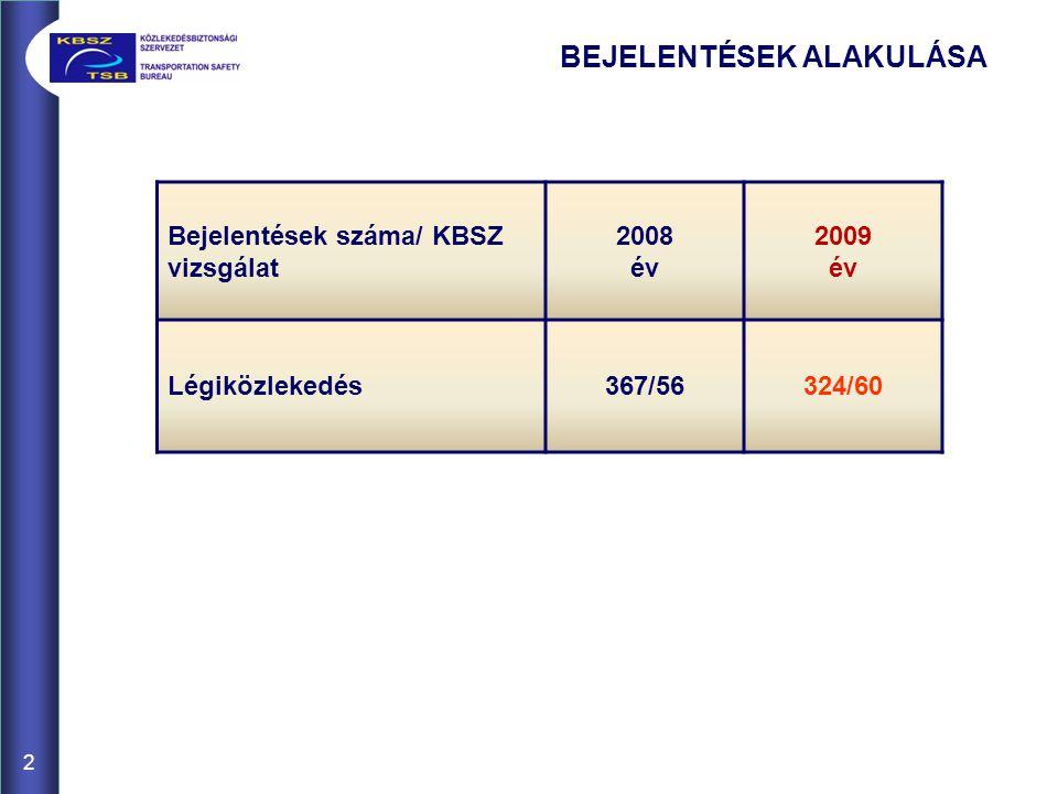 2 BEJELENTÉSEK ALAKULÁSA Bejelentések száma/ KBSZ vizsgálat 2008 év 2009 év Légiközlekedés367/56324/60