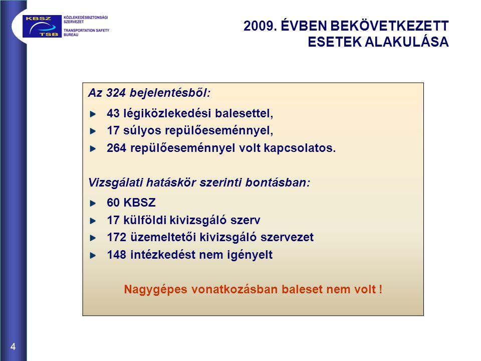 4 2009. ÉVBEN BEKÖVETKEZETT ESETEK ALAKULÁSA Az 324 bejelentésből: 43 légiközlekedési balesettel, 17 súlyos repülőeseménnyel, 264 repülőeseménnyel vol