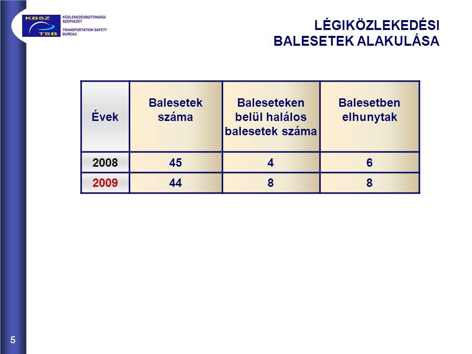 5 LÉGIKÖZLEKEDÉSI BALESETEK ALAKULÁSA Évek Balesetek száma Baleseteken belül halálos balesetek száma Balesetben elhunytak 20084546 20094488