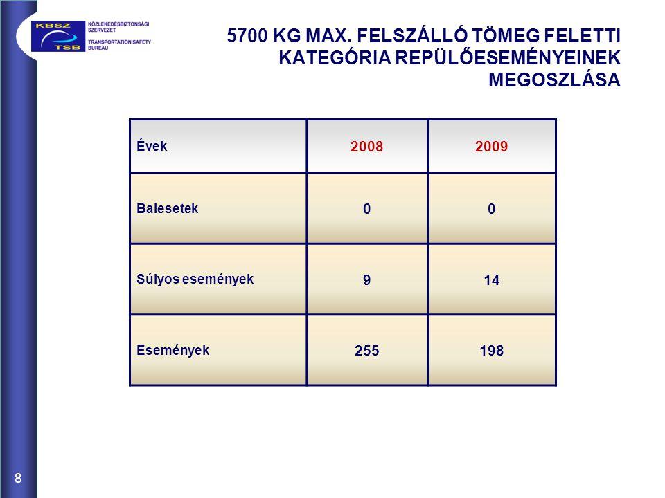 8 5700 KG MAX.