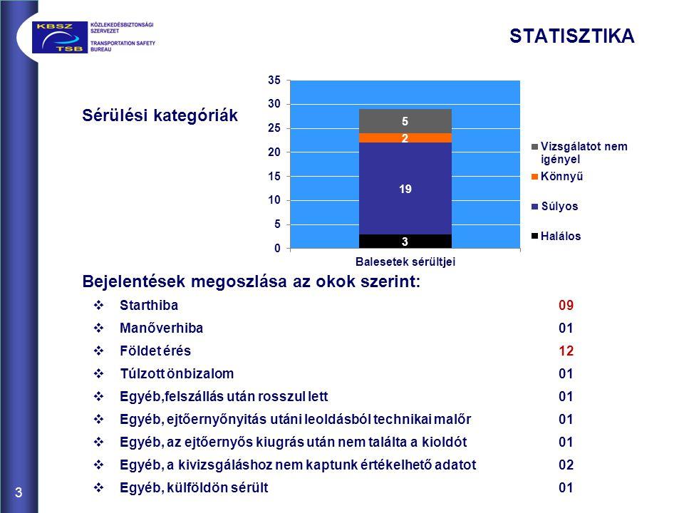 STATISZTIKA 3 Sérülési kategóriák Bejelentések megoszlása az okok szerint:  Starthiba09  Manőverhiba01  Földet érés12  Túlzott önbizalom01  Egyéb,felszállás után rosszul lett01  Egyéb, ejtőernyőnyitás utáni leoldásból technikai malőr01  Egyéb, az ejtőernyős kiugrás után nem találta a kioldót01  Egyéb, a kivizsgáláshoz nem kaptunk értékelhető adatot02  Egyéb, külföldön sérült01