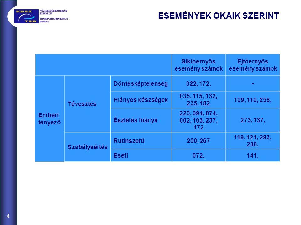 ESEMÉNYEK OKAIK SZERINT 4 Siklóernyős esemény számok Ejtőernyős esemény számok Emberi tényező Tévesztés Döntésképtelenség022, 172,- Hiányos készségek