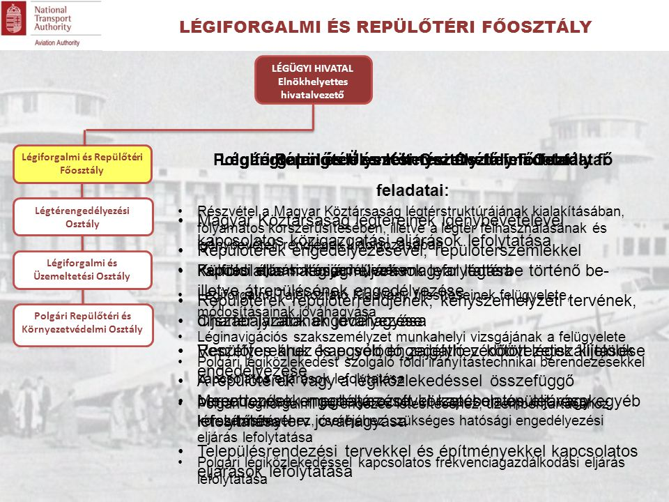 Légiforgalmi és Repülőtéri Főosztály Légtérengedélyezési Osztály fő feladatai: Magyar Köztársaság légtereinek igénybevételével kapcsolatos közigazgatási eljárások lefolytatása Külföldi állami légijárművek magyar légtérbe történő be- illetve átrepülésének engedélyezése Charter járatok engedélyezése Veszélyes áruk és egyéb engedélyhez kötött légiszállítások engedélyezése Menetrendek engedélyezésével kapcsolatos eljárások lefolytatása Légiforgalmi és Üzemeltetési Osztály fő feladatai Részvétel a Magyar Köztársaság légtérstruktúrájának kialakításában, folyamatos korszerűsítésében, illetve a légtér felhasználásának és igénybevételi rendjének kidolgozásában Repülési eljárások engedélyezése Légiforgalmi Tájékoztató Kiadvány frissítéseinek felügyelete, módosításainak jóváhagyása Léginavigációs szakszemélyzet munkahelyi vizsgájának a felügyelete Polgári légiközlekedést szolgáló földi irányítástechnikai berendezésekkel kapcsolatos eljárások lefolytatása Polgári légiforgalmi berendezés létesítéséhez, üzembentartásához, korszerűsítéséhez, cseréjéhez szükséges hatósági engedélyezési eljárás lefolytatása Polgári légiközlekedéssel kapcsolatos frekvenciagazdálkodási eljárás lefolytatása LÉGÜGYI HIVATAL Elnökhelyettes hivatalvezető Polgári Repülőtéri és Környezetvédelmi Osztály fő feladatai: Repülőterek engedélyezésével, repülőtérszemlékkel kapcsolatos hatósági eljárások lefolytatása Repülőterek repülőtérrendjének, kényszerhelyzeti tervének, díjszabályzatának jóváhagyása Repülőterekhez kapcsolódó zajgátló védőövezetek kijelölése A repülőterek vagy a légiközlekedéssel összefüggő berendezések meghatározott körzetében épület vagy egyéb létesítményterv jóváhagyása Településrendezési tervekkel és építményekkel kapcsolatos eljárások lefolytatása Légtérengedélyezési Osztály Légiforgalmi és Üzemeltetési Osztály Polgári Repülőtéri és Környezetvédelmi Osztály LÉGIFORGALMI ÉS REPÜLŐTÉRI FŐOSZTÁLY