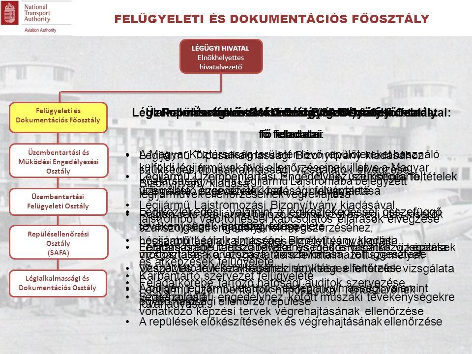 Felügyeleti és Dokumentációs Főosztály Üzembentartási és Működési Engedélyezési Osztály fő feladatai: Légijármű Üzembentartási Engedélyhez szükséges feltételek vizsgálata, engedélyek kiadása, nyilvántartása Légiközlekedési, valamint a légiközlekedéssel összefüggő tevékenységek engedélyezése Légitársasági üzletszabályzat és módosításának vizsgálata Veszélyes áruk szállításához szükséges feltételek vizsgálata Légijármű üzembentartók minőségügyi rendszerének jóváhagyása Üzembentartási Felügyeleti Osztály fő feladatai Légijármű Üzembentartási Engedélyek, üzembentartó, üzemeltető szervezetek hatósági felügyelete Légiközlekedési, valamint a légiközlekedéssel összefüggő tevékenységek hatósági felügyelete Feladatkörébe tartozó tevékenységekre vonatkozó képzések és átképzések felügyelete, Feladatkörébe tartozó hatósági auditok szervezése, végrehajtása LÉGÜGYI HIVATAL Elnökhelyettes hivatalvezető Légialkalmassági és Dokumentációs Osztály fő feladatai: Légijármű Típusalkalmassági Bizonyítvány kiadásához szükséges típusalkalmassági vizsgálatok elvégzése, Bizonyítvány kiadása Légijármű Lajstromozási Bizonyítvány kiadásával, lajstromból való törléssel kapcsolatos eljárások elvégzése Légijármű Légialkalmassági Bizonyítvány kiadása módosítása, korlátozása, visszavonása, felfüggesztése Karbantartó szervezet felügyelete Szakszolgálati engedélyhez kötött műszaki tevékenységekre vonatkozó képzési tervek végrehajtásának ellenőrzése Üzembentartási és Működési Engedélyezési Osztály Üzembentartási Felügyeleti Osztály Repülésellenőrzési Osztály (SAFA) Légialkalmassági és Dokumentációs Osztály Repülésellenőrzési Osztály (SAFA) fő feladatai A Magyar Köztársaság területén lévő repülőtereket használó külföldi légijárművek földi ellenőrzéseinek, illetve a Magyar Köztársaság Állami Légijármű Lajstromába bejegyzett légijárművek ellenőrzéseinek végrehajtása Polgári célú légi jármű hajózó személyzet és légi utas kísérők szakszolgálati engedélyének megszerzéséhez, hosszabbításához szükséges elméleti 