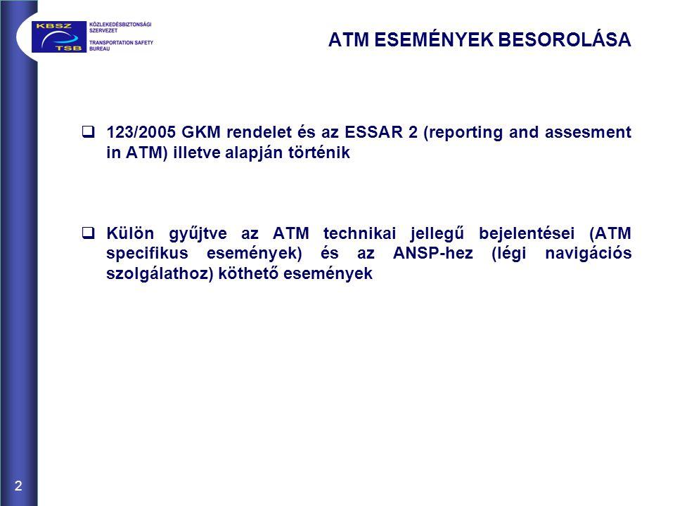 ATM ESEMÉNYEK BESOROLÁSA  123/2005 GKM rendelet és az ESSAR 2 (reporting and assesment in ATM) illetve alapján történik  Külön gyűjtve az ATM technikai jellegű bejelentései (ATM specifikus események) és az ANSP-hez (légi navigációs szolgálathoz) köthető események 2