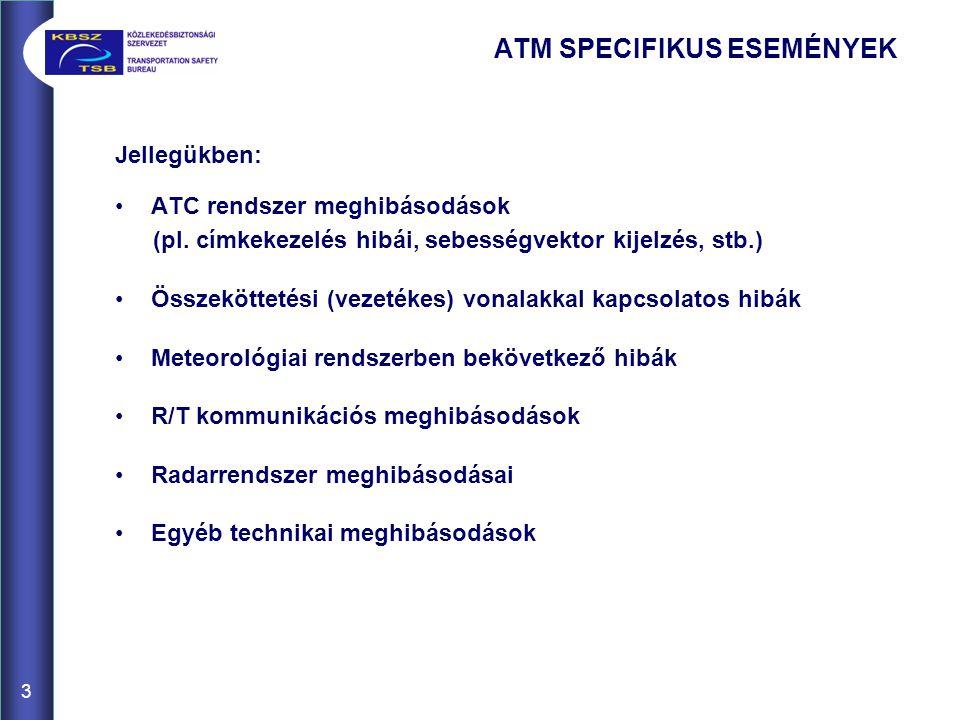 ATM SPECIFIKUS ESEMÉNYEK Jellegükben: ATC rendszer meghibásodások (pl. címkekezelés hibái, sebességvektor kijelzés, stb.) Összeköttetési (vezetékes) v